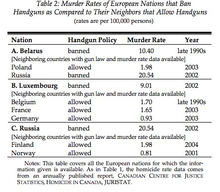 What does banned guns in Europe tell you?